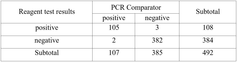 JOYSBIO Coronavirus Antigen Ag Test Kit Clinical Evaluation Data 2021